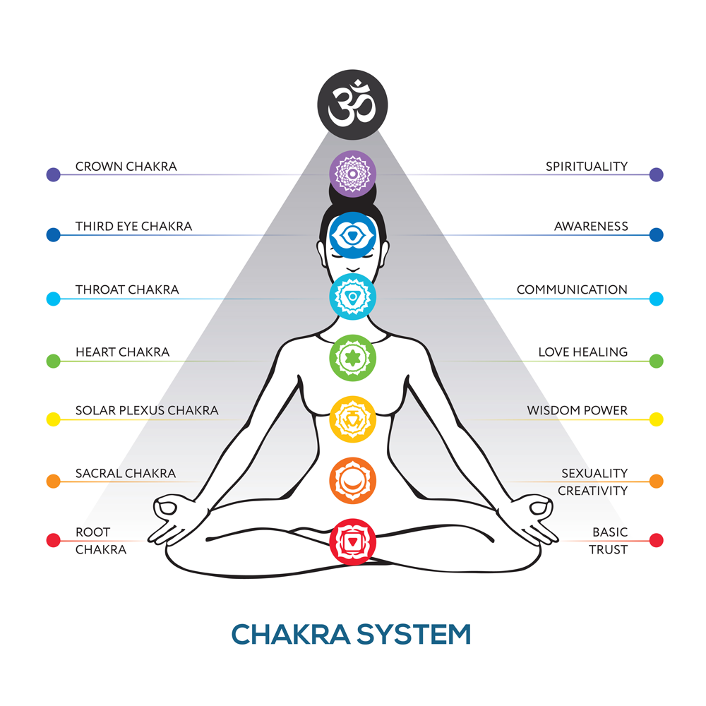 Illustration of the chakra system for Kamorii Tantric Sex Guide