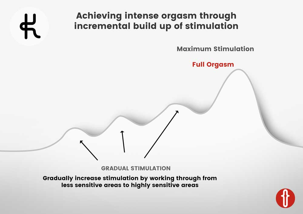 Infographic of the Incremental Method sexual technique